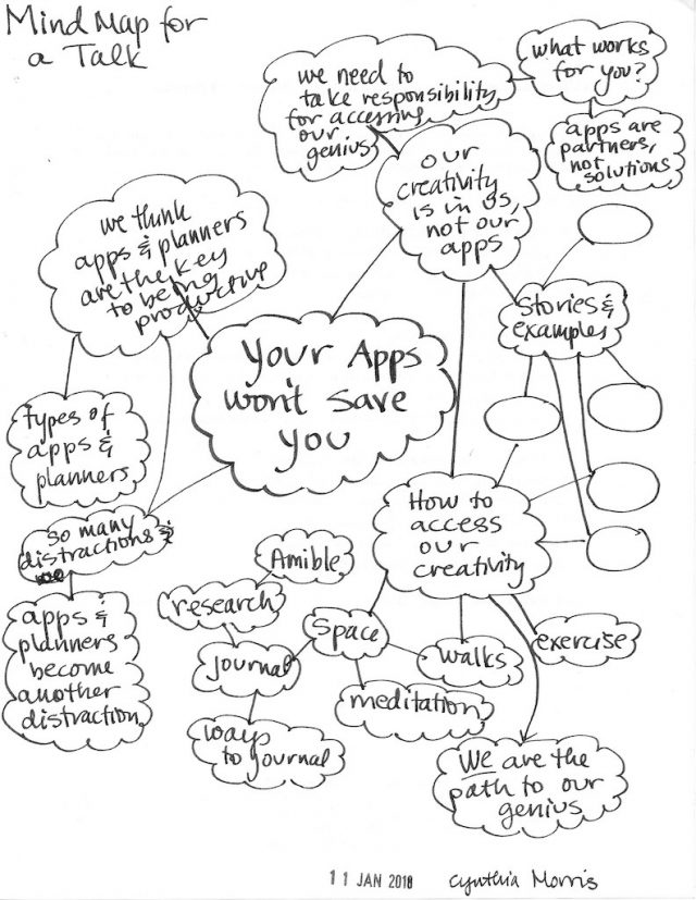 mind map topics speaker Cynthia Morris writing prompts
